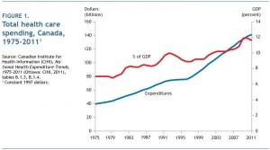 évolution des dépenses santé 1975-2011
