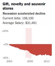 NYT-charts-GiftNoveltySouvenirShop