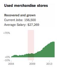 NYT-charts-UsedMerchandiseStore