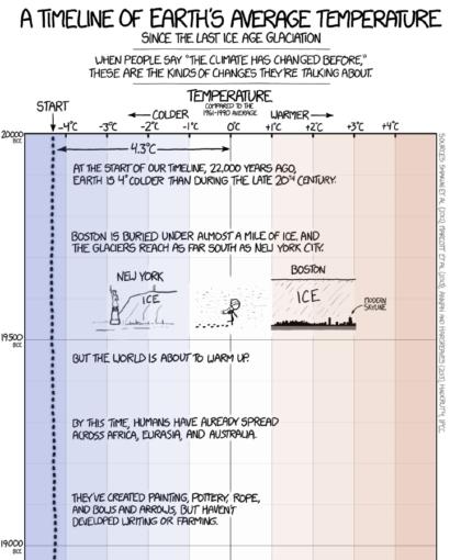 timeline_temperature_terre