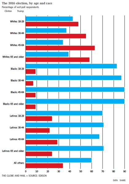 resultats-trump