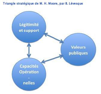 Triangle stratégique valeur, Moore